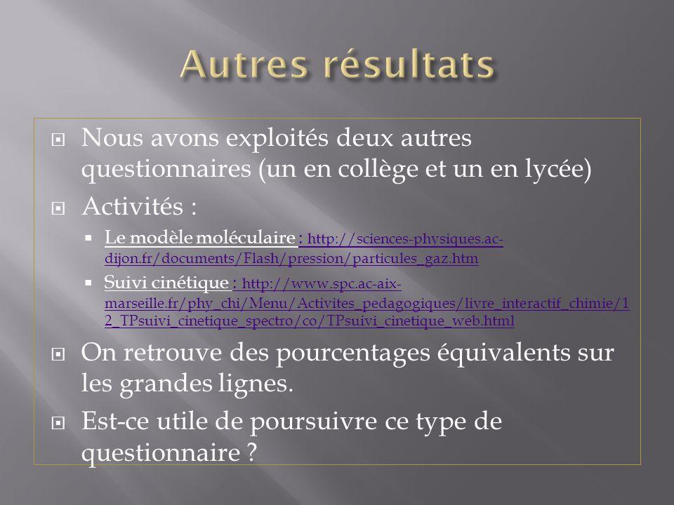 Nous avons exploités deux autres questionnaires (un en collège et un en lycée) Activités : Le modèle moléculaire : http://sciences-physiques.ac- dijon