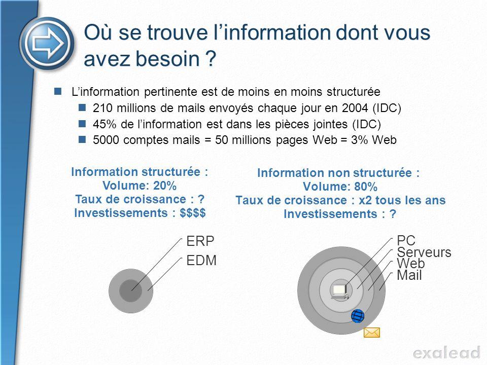 Où se trouve linformation dont vous avez besoin ? Information non structurée : Volume: 80% Taux de croissance : x2 tous les ans Investissements : ? In
