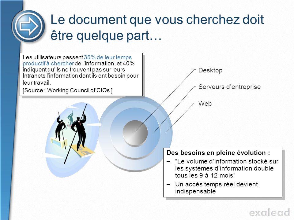 Le document que vous cherchez doit être quelque part… Des besoins en pleine évolution : –Le volume dinformation stocké sur les systèmes dinformation d
