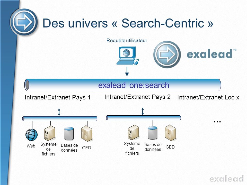 Des univers « Search-Centric » Requête utilisateur … Système de fichiers Web GED Bases de données Système de fichiers GED Bases de données Intranet/Ex