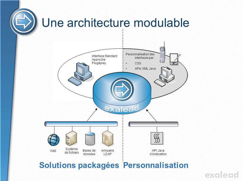 Une architecture modulable Personnalisation Système de fichiers Web Annuaire LDAP Bases de données Solutions packagées Personnalisation des interfaces