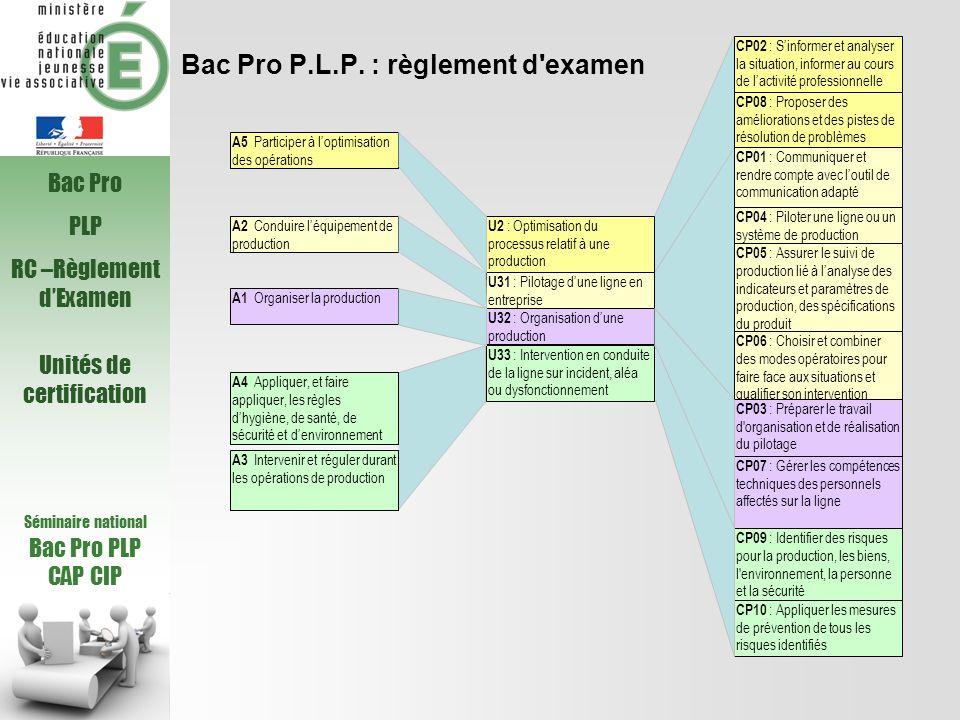 Bac Pro P.L.P. : règlement d'examen Séminaire national Bac Pro PLP CAP CIP Bac Pro PLP RC –Règlement dExamen Unités de certification A5 Participer à l