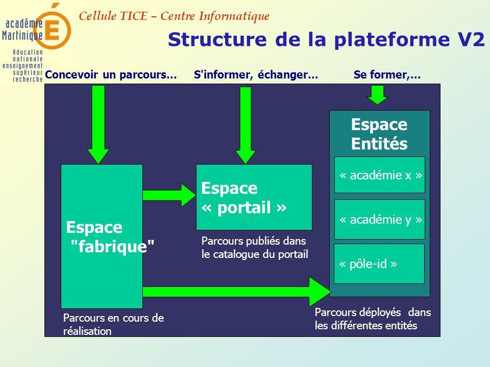 Cellule TICE – Centre Informatique Structure de la plateforme V2 Espace