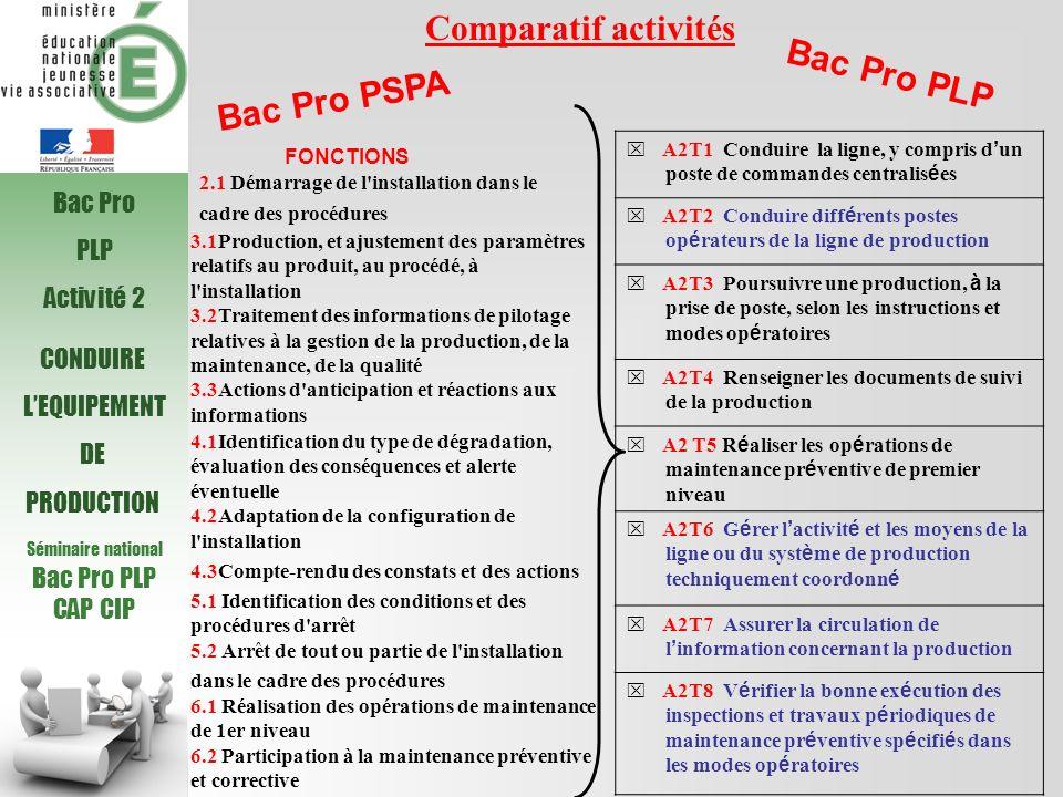 Séminaire national Bac Pro PLP CAP CIP CONDUIRE LEQUIPEMENT DE PRODUCTION Comparatif activités Bac Pro PSPA Bac Pro PLP A2T1 Conduire la ligne, y comp