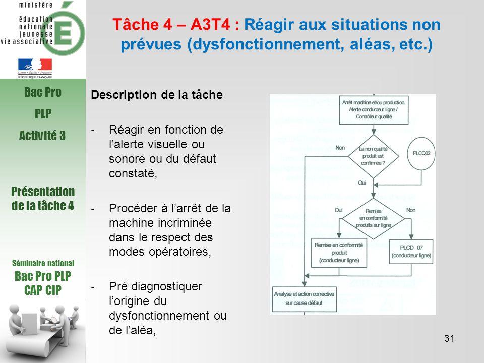 Séminaire national Bac Pro PLP CAP CIP Tâche 4 – A3T4 : Réagir aux situations non prévues (dysfonctionnement, aléas, etc.) Description de la tâche Réa