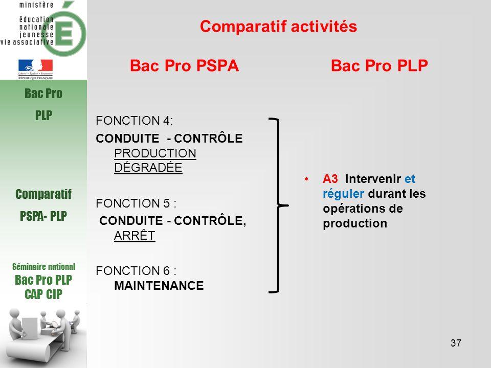 Séminaire national Bac Pro PLP CAP CIP Comparatif activités Bac Pro PSPA Bac Pro PLP 37 Bac Pro PLP Comparatif PSPA- PLP FONCTION 4: CONDUITE - CONTRÔ