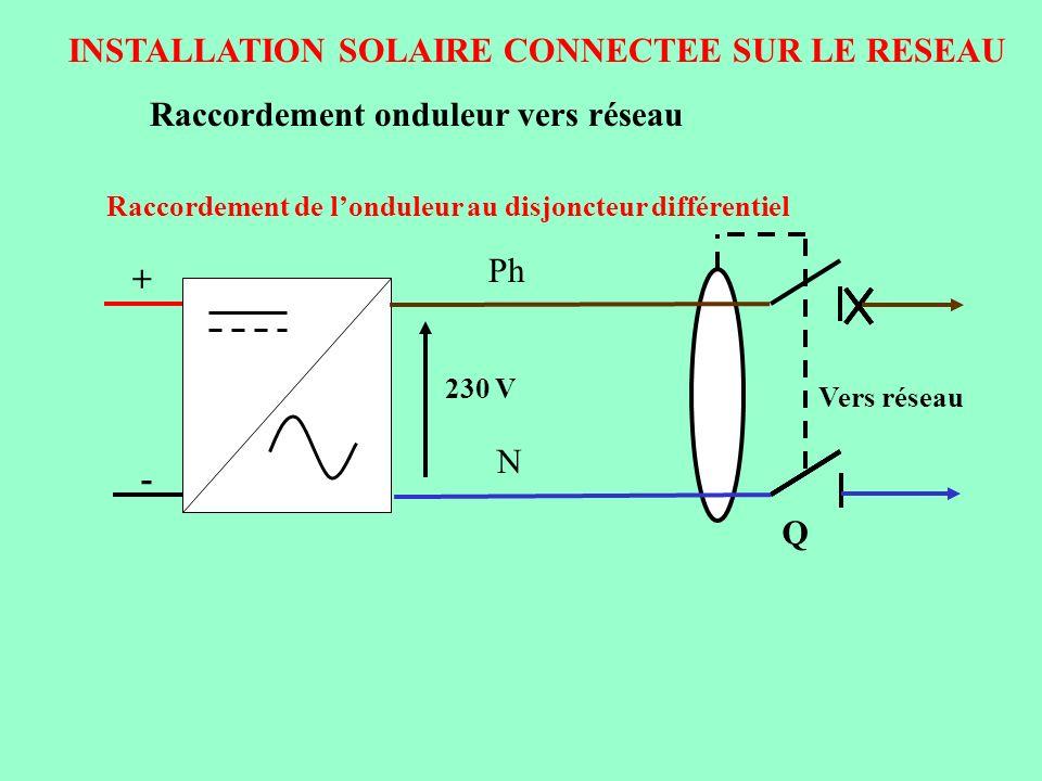 INSTALLATION SOLAIRE CONNECTEE SUR LE RESEAU Raccordement onduleur vers réseau Raccordement de londuleur au disjoncteur différentiel Ph N + - 230 V Ve