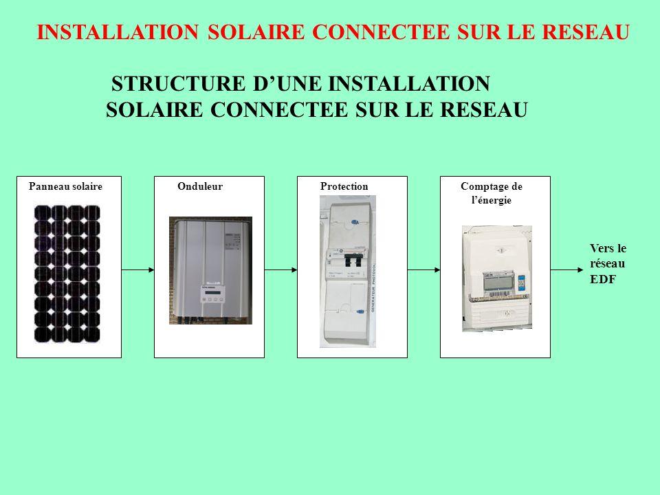 INSTALLATION SOLAIRE CONNECTEE SUR LE RESEAU STRUCTURE DUNE INSTALLATION SOLAIRE CONNECTEE SUR LE RESEAU 1.Panneaux solaires : panneaux spéciaux pour raccordement réseau 2.Onduleur : onduleur spécifique ( onduleur synchronisé réseau ) 3.Protection : Disjoncteur différentiel avec coupure visible 4.Comptage de lénergie : 2 compteurs montés en cascade et en opposition