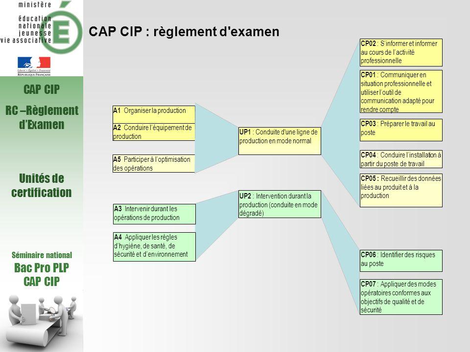 CAP CIP : règlement d'examen Séminaire national Bac Pro PLP CAP CIP RC –Règlement dExamen Unités de certification A5 Participer à loptimisation des op