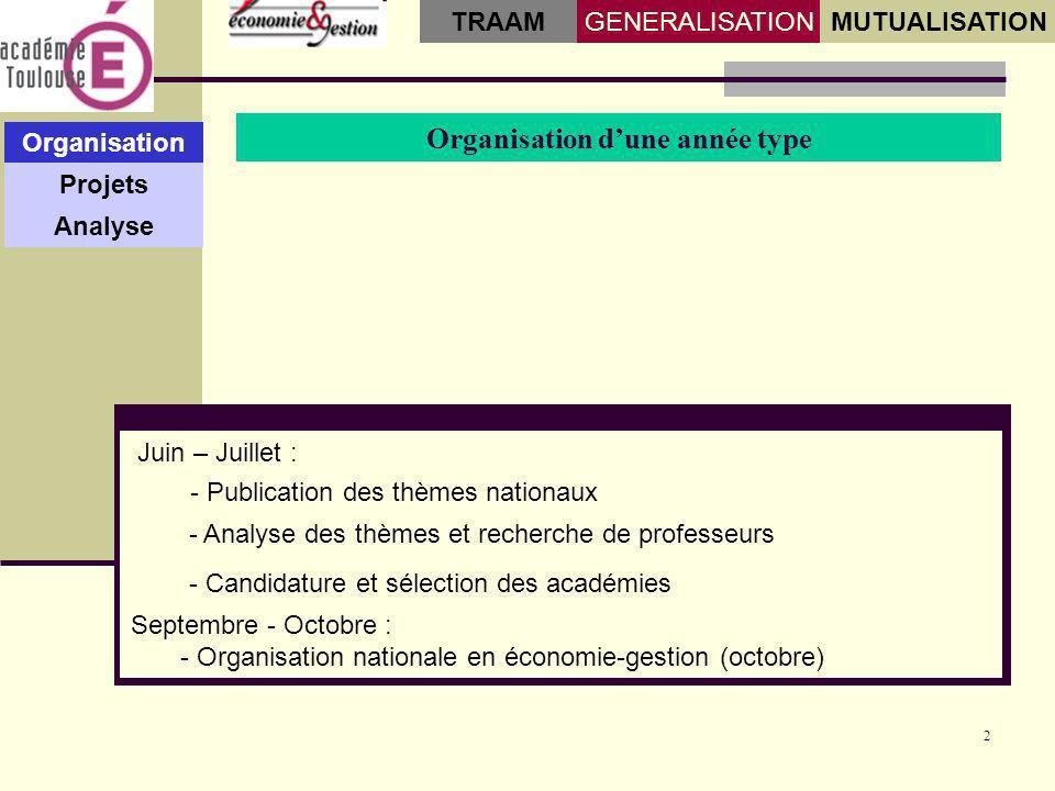 2 Organisation dune année type Organisation Projets Analyse GENERALISATIONMUTUALISATION TRAAM - Publication des thèmes nationaux - Candidature et séle