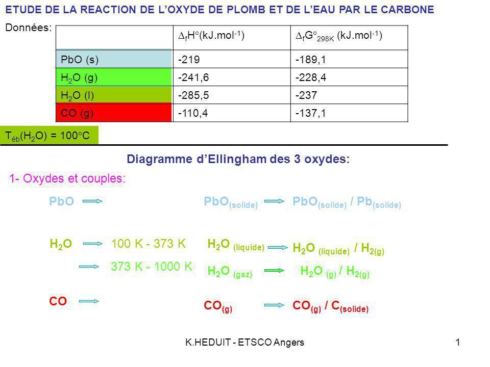 K.HEDUIT - ETSCO Angers2 Oxyde de plomb: PbO (solide) / Pb (solide) e – Calcul de R G°(1) à chaque borne: Pb (solide) + O 2 = PbO (solide) 22 (réaction (1)) b – Calcul de R H°(1) : R H°(1) = 2 f H°(PbO) = 2 x (-219)= -438 kJ c – Calcul de R S°(1) : R S°(1) = Calcul de R G°(1) à 298 K : R G°(1) = R G°(1) = -438 + 0,201 T kJ d – Expression de R G°(1) : Si T = 100 K R G°(1) = kJ Si T = 1000 K R G°(1) = kJ a - Équation de formation de loxyde: Données: f H°(kJ.mol -1 ) f G° 298K (kJ.mol -1 ) PbO (s)-219-189,1 H 2 O (g)-241,6-228,4 H 2 O (l)-285,5-237 CO (g)-110,4-137,1 2 f G°(PbO) = 2 x (-189,1)= -378,2 kJ Doù: R S°(1) = = -0,201 kJ.K -1