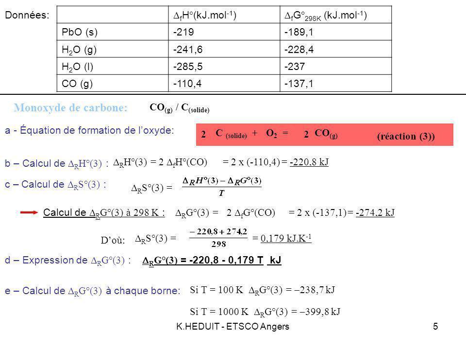 K.HEDUIT - ETSCO Angers6 -228,7-418,0 rG°(PbO) (kJ) rG°(CO) (kJ) 100 373 1000 -538,4 T (en K) Tableau récapitulatif: -449,4 -237,0-399,8-394,2 CO(g) C(s) ZnO(s) PbO(s) H 2 (g) Zn (l) Pb(s) Vaporisation T vap = 373 K Diagramme dEllingham des 3 oxydes: R G°(1) = -438 + 0,201 T kJ R G°(2) = -571 + 0,326 T kJ R G°(2) = -483,2 + 0,089T kJ R G°(3) = -221 - 0,179 T kJ PbO (solide) / Pb (solide) CO/ C H 2 O / H 2 rG°(H 2 O) (kJ) H 2 O(l) Diagramme d Ellingham de PbO, H 2 O et CO H 2 O(g) H 2 (g) CO(g) C(s) CO(g) C(s) PbO(s) Pb(s) T inv1 = 572 KT inv2 = 979 K