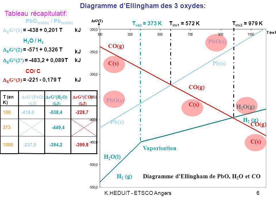 K.HEDUIT - ETSCO Angers6 -228,7-418,0 rG°(PbO) (kJ) rG°(CO) (kJ) 100 373 1000 -538,4 T (en K) Tableau récapitulatif: -449,4 -237,0-399,8-394,2 CO(g) C