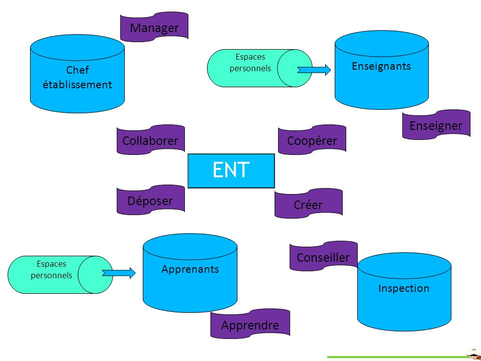 ENT Chef établissement Enseignants Apprenants Inspection Espaces personnels Créer CollaborerCoopérer Déposer Manager Conseiller Apprendre Enseigner