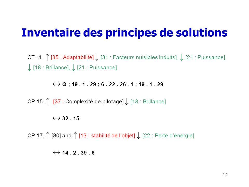 Inventaire des principes de solutions CT 11. [35 : Adaptabilité] [31 : Facteurs nuisibles induits], [21 : Puissance], [18 : Brillance], [21 : Puissanc