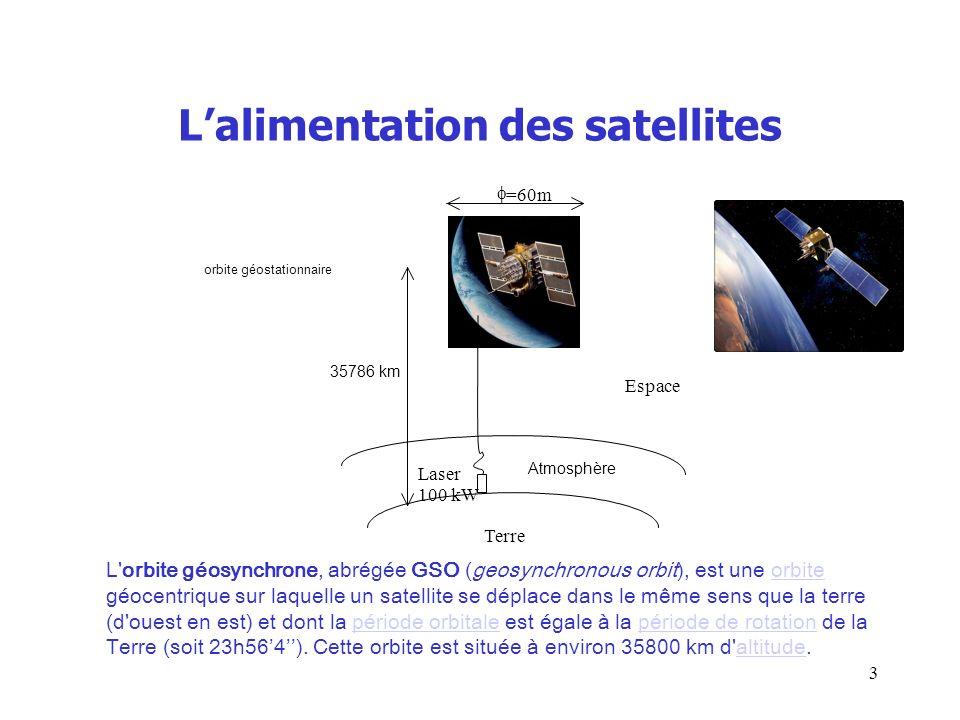 Lalimentation des satellites =60m 35786 km Espace Atmosphère Terre Laser 100 kW orbite géostationnaire L'orbite géosynchrone, abrégée GSO (geosynchron