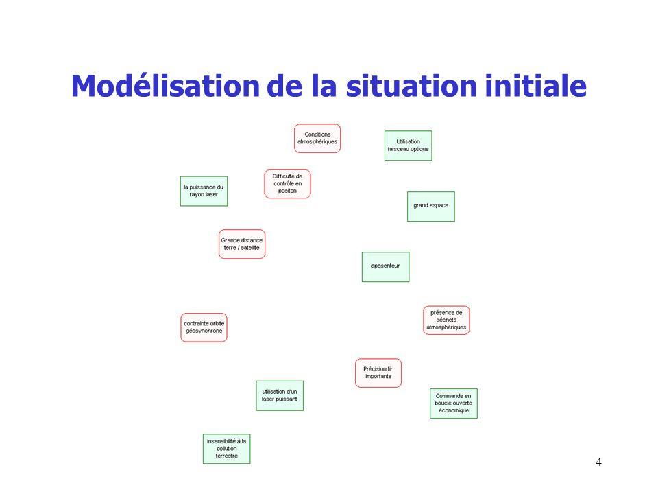 Modélisation de la situation initiale 4