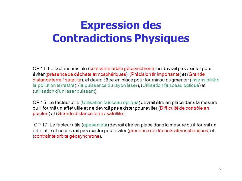 Expression des Contradictions Physiques CP 11. Le facteur nuisible (contrainte orbite géosynchrone) ne devrait pas exister pour éviter (présence de dé
