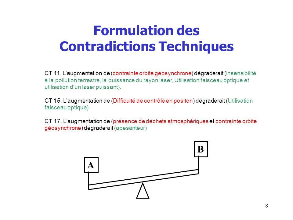 Formulation des Contradictions Techniques CT 11. Laugmentation de (contrainte orbite géosynchrone) dégraderait (insensibilité à la pollution terrestre
