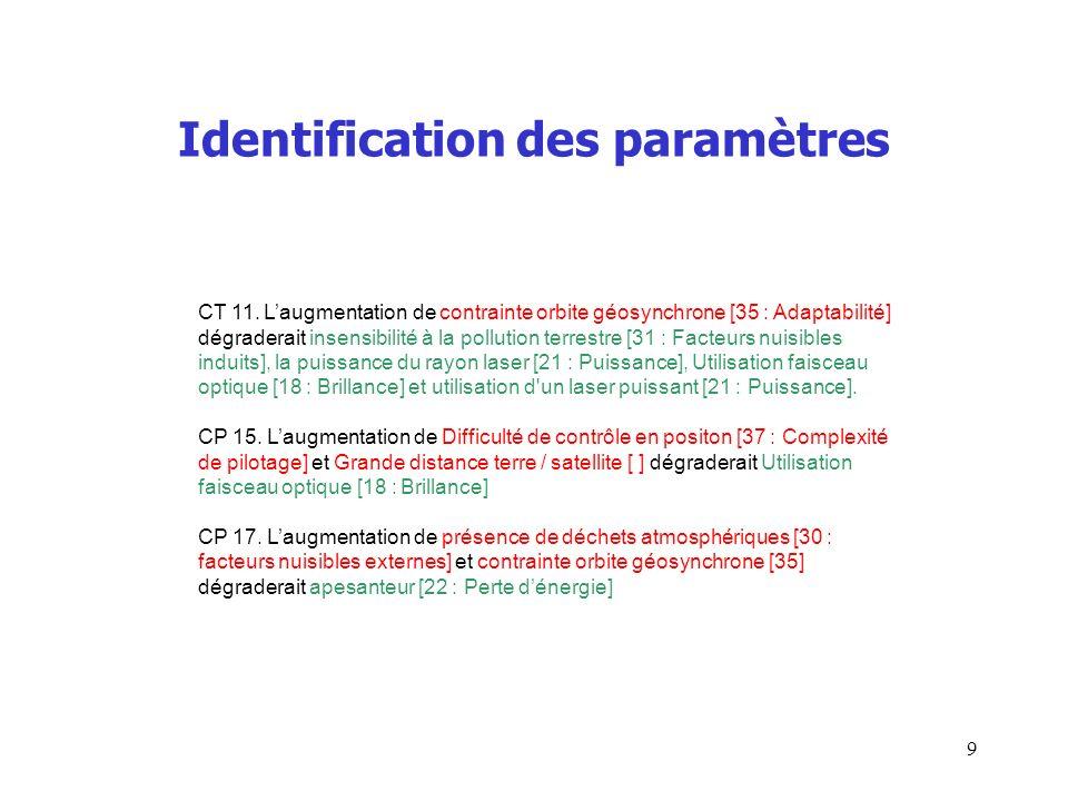 Identification des paramètres CT 11. Laugmentation de contrainte orbite géosynchrone [35 : Adaptabilité] dégraderait insensibilité à la pollution terr