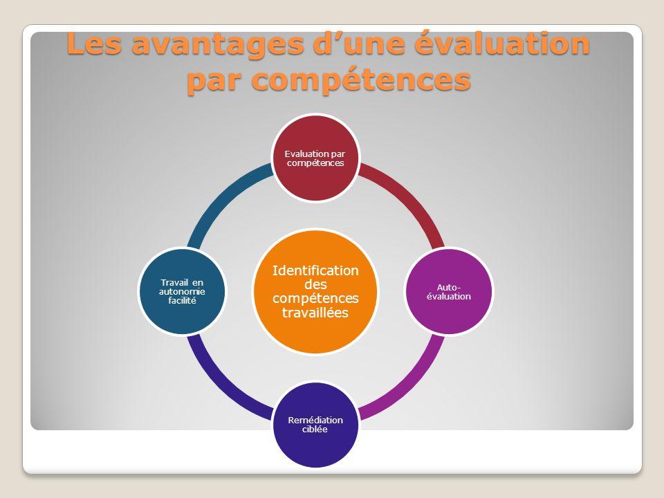Les avantages dune évaluation par compétences Identification des compétences travaillées Evaluation par compétences Auto- évaluation Remédiation ciblée Travail en autonomie facilité