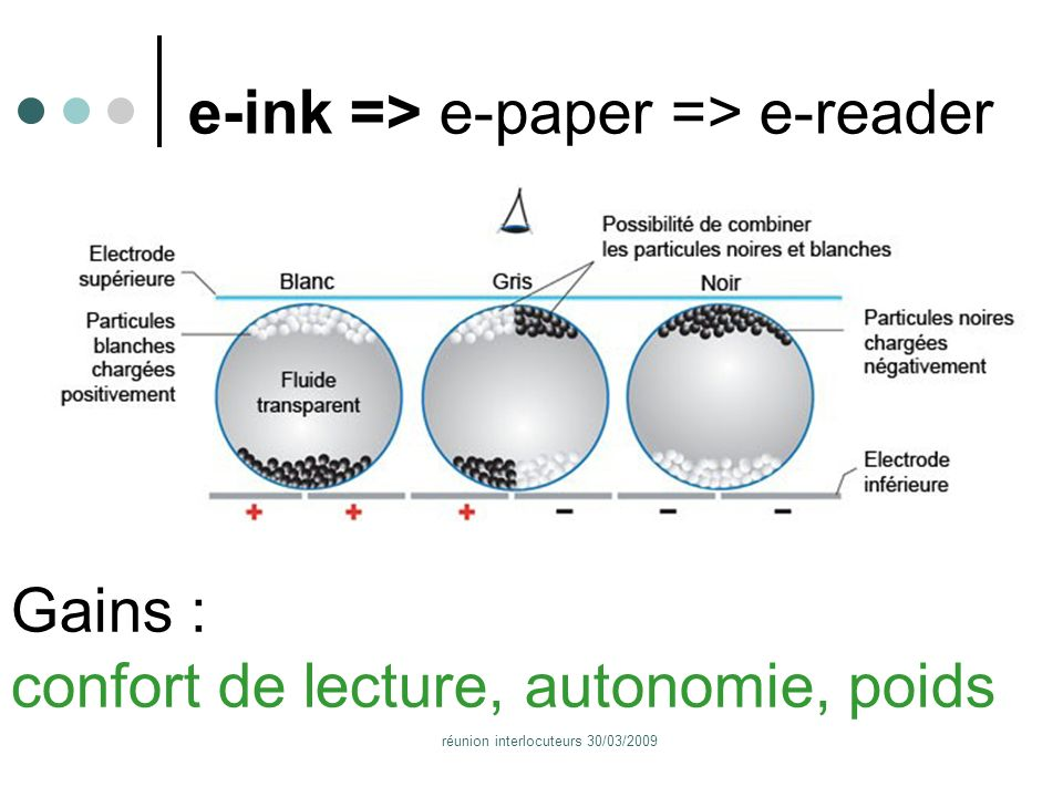 réunion interlocuteurs 30/03/2009 e-ink => e-paper => e-reader Gains : confort de lecture, autonomie, poids