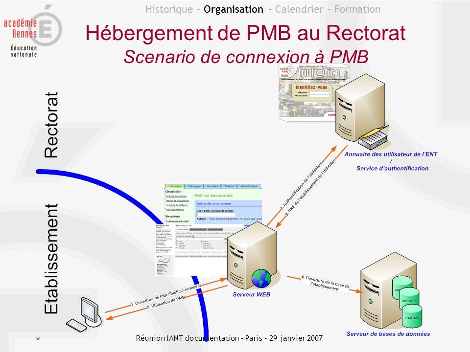 Historique - Organisation – Calendrier – Formation Hébergement de PMB au Rectorat Scenario de connexion à PMB Réunion IANT documentation – Paris – 29