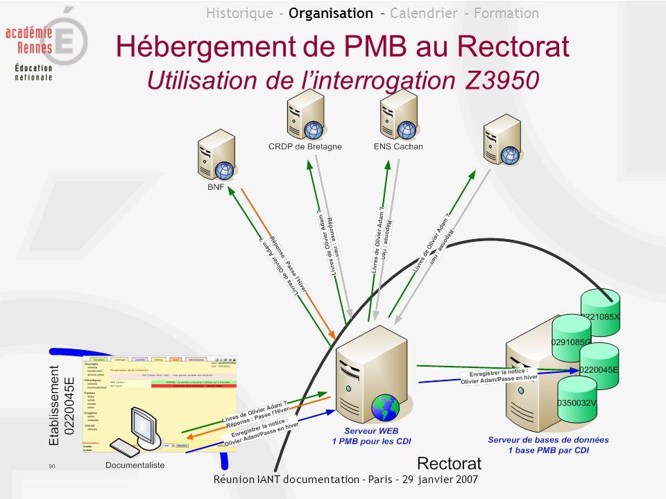 Historique - Organisation – Calendrier – Formation Hébergement de PMB au Rectorat Utilisation de linterrogation Z3950 Réunion IANT documentation – Par