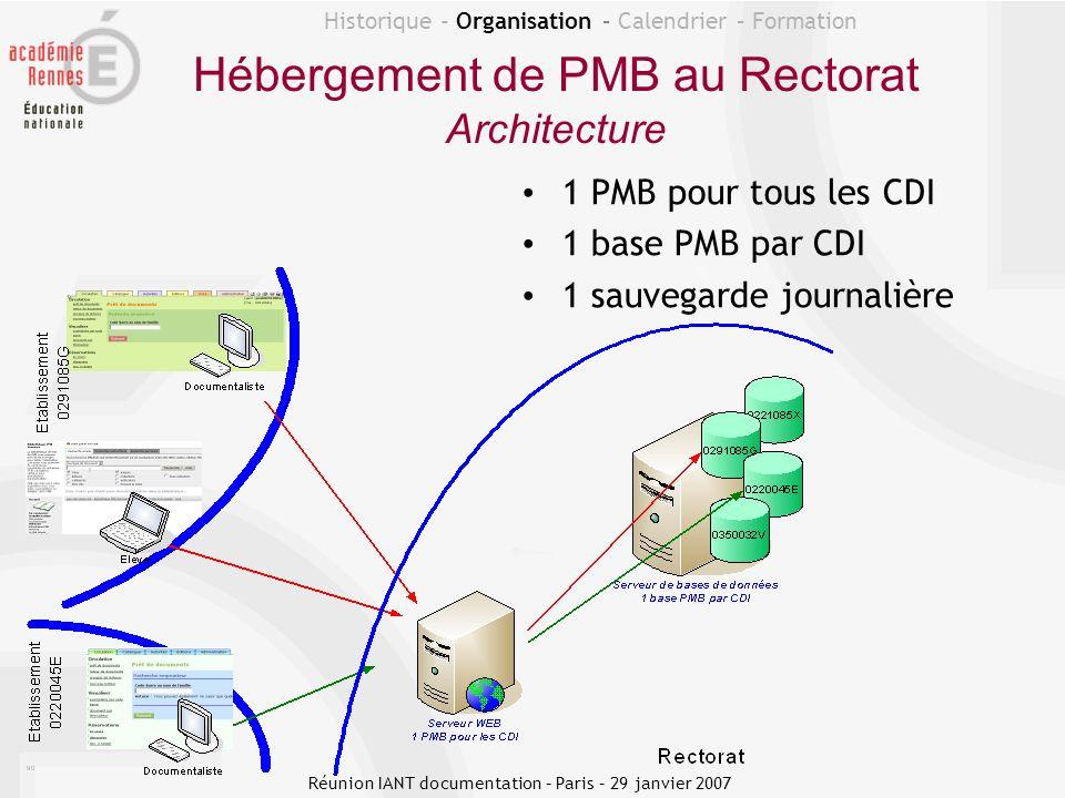 Historique - Organisation – Calendrier – Formation Hébergement de PMB au Rectorat Architecture 1 PMB pour tous les CDI 1 base PMB par CDI 1 sauvegarde