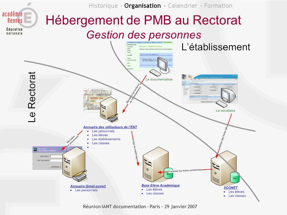 Historique - Organisation – Calendrier – Formation Hébergement de PMB au Rectorat Gestion des personnes Réunion IANT documentation – Paris – 29 janvie