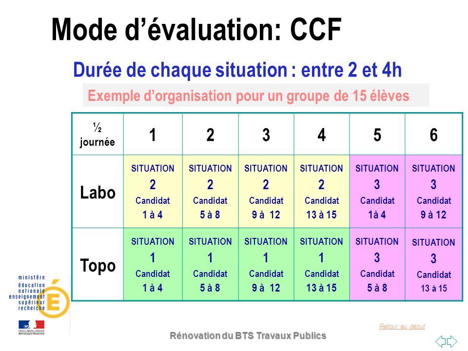Retour au début SITUATION 1 (Topographie): 3h C11 : IMPLANTER SUR LE TERRAIN TOUT OU PARTIE DOUVRAGE : Fiche dévaluation Compétences détailléesCritères BarèmeNote C11.