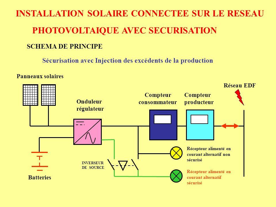 INSTALLATION SOLAIRE CONNECTEE SUR LE RESEAU PHOTOVOLTAIQUE AVEC SECURISATION PRINCIPE DE FONCTIONNEMENT Sécurisation avec Injection des excédents de la production Présence du réseau : * les Panneaux solaires doivent rechargés les batteries * les excédents de production sont injectés dans le réseau * les récepteurs sont connectés au réseau ( non sécurisé et sécurisé ) à travers linverseur de source Absence du réseau : * utilisation de lénergie emmagasinée dans les batteries et celle produite par les panneaux solaires pour alimenter les charges secourues * utilisation de londuleur en mode autonome type ASI ( Alimentation Sans Interruption ) * le circuit non sécurisé nest plus alimenté Retour du réseau : * les circuits sécurisés et non sécurisés sont alimentés instantanément par le réseau EDF * londuleur autonome continu à fonctionner quelques minutes puis il bascule en mode synchronisé réseau