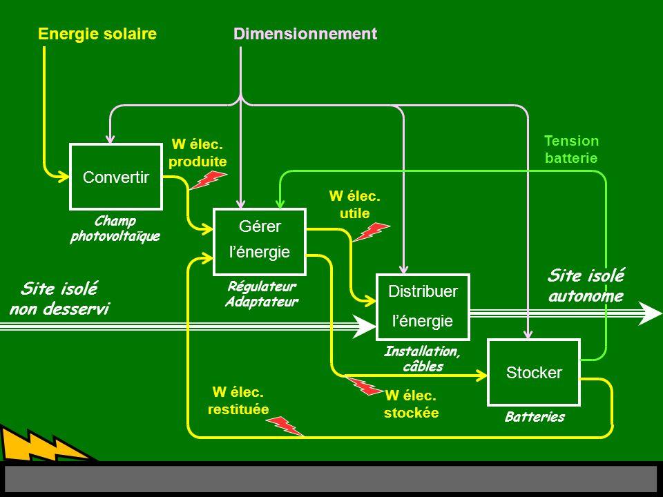 Energie solaire W élec. utile W élec.