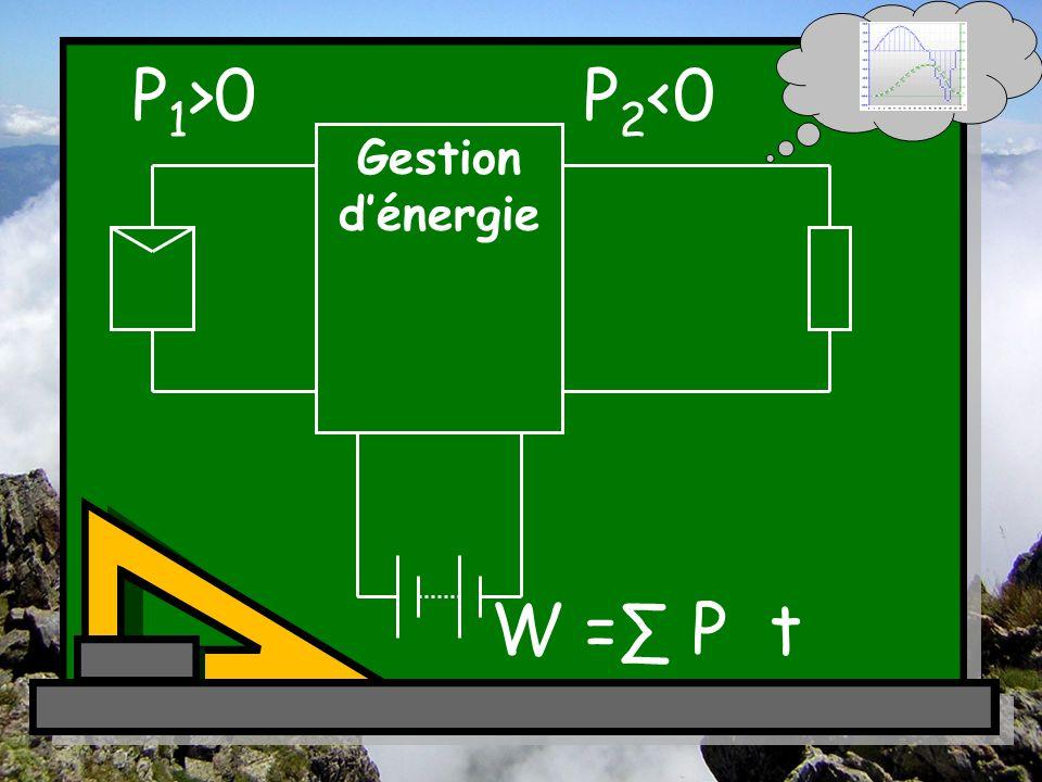 P 1 >0P 2 <0 W = P t Gestion dénergie