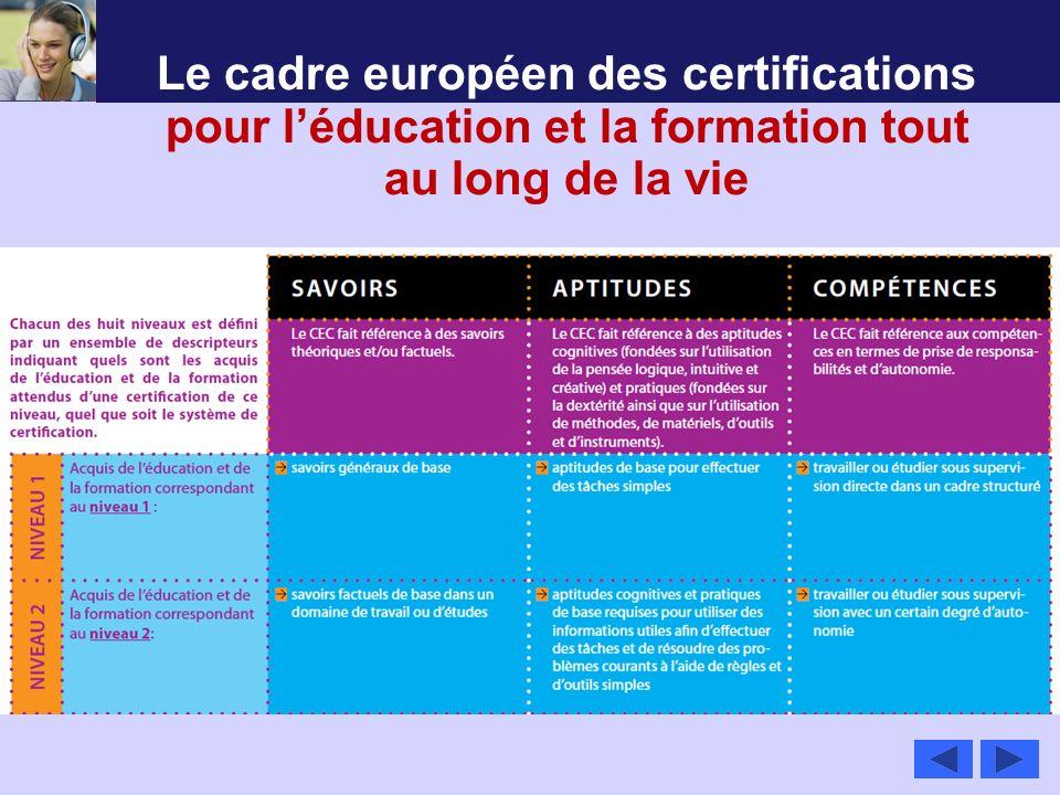 Le cadre européen des certifications pour léducation et la formation tout au long de la vie