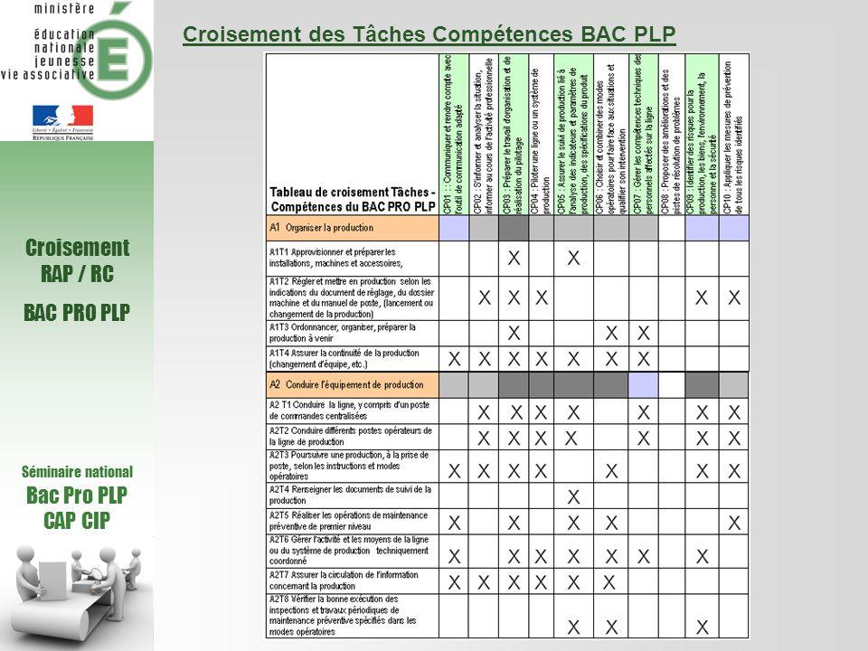 Séminaire national Bac Pro PLP CAP CIP Croisement RAP / RC BAC PRO PLP Croisement des Tâches Compétences BAC PLP (suite)