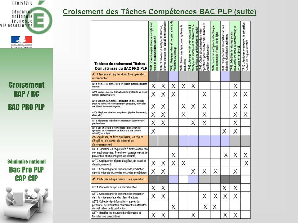 Séminaire national Bac Pro PLP CAP CIP Parallèle compétences BAC PRO PLP CAP CIP Compétences BAC PLP et CAP CIP CP01 : Communiquer en situation professionnelle et utiliser loutil de communication adapté pour rendre compte CP07 : Appliquer des modes opératoires conformes aux objectifs qualité et sécurité CP02 : Sinformer et informer au cours de lactivité professionnelle CP04 : Conduire linstallation à partir du poste de travail CP05 : Recueillir des données liées au produit et à la production CP06 : Identifier des risques au poste CP03 : Préparer le travail au poste CP08 : Proposer des améliorations et des pistes de résolution de problèmes CP01 : Communiquer et rendre compte avec loutil de communication adapté CP07 : Gérer les compétences techniques des personnels affectés sur la ligne CP09 : Identifier des risques pour la production, les biens, l environnement, la personne et la sécurité CP02 : Sinformer et analyse r la situation, informer au cours de lactivité professionnelle CP04 : Piloter une ligne ou un système de production CP05 : Assurer le suivi de production lié à lanalyse des indicateurs et paramètres de production, des spécifications du produit CP06 : Choisir et combiner des modes opératoires pour faire face aux situations et qualifier son intervention CP03 : Préparer le travail d organisation et de réalisation du pilotage CP10 : Appliquer les mesures de prévention de tous les risques identifiés A5 Participer à loptimisation des opérations A2 Conduire léquipement de production A1 Organiser la production A3 Intervenir et réguler durant les opérations de production A4 Appliquer, et faire appliquer, les règles dhygiène, de santé, de sécurité et denvironnement CAP CIPBAC PRO PLP Compétences Activités