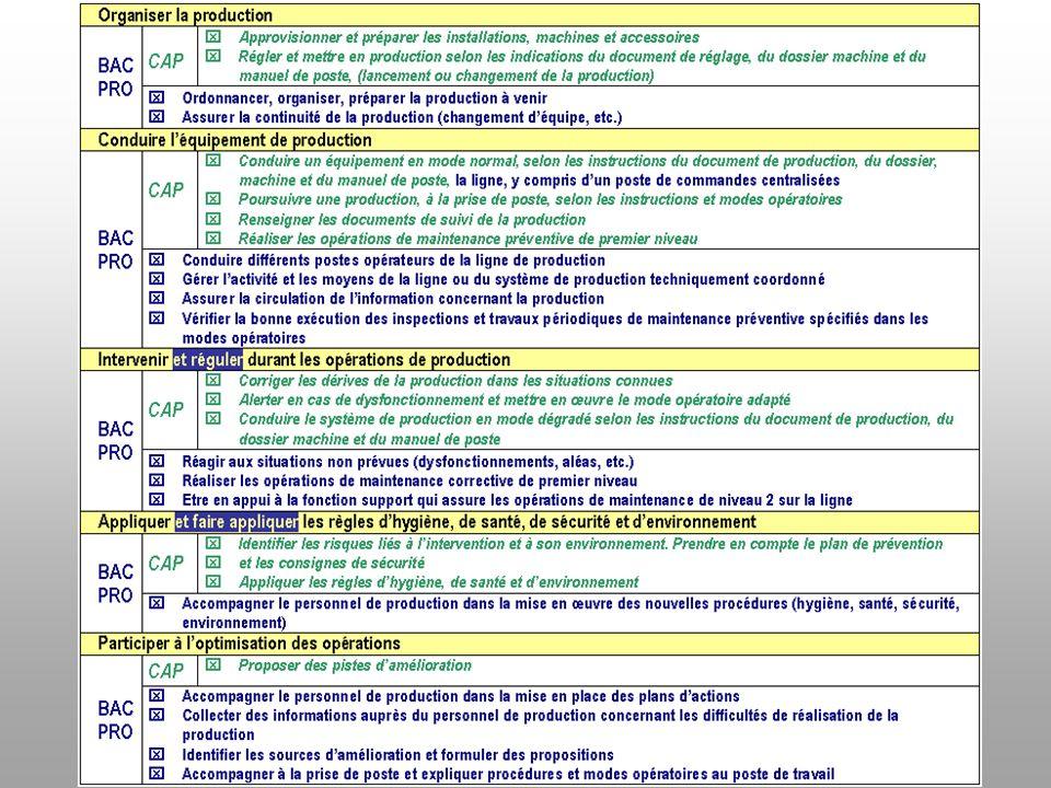 Séminaire national Bac Pro PLP CAP CIP Présentation de la rénovation Périodes de Formation en Milieu Professionnel Groupe de travail Savoirs spécifiques … …Accueils en entreprise