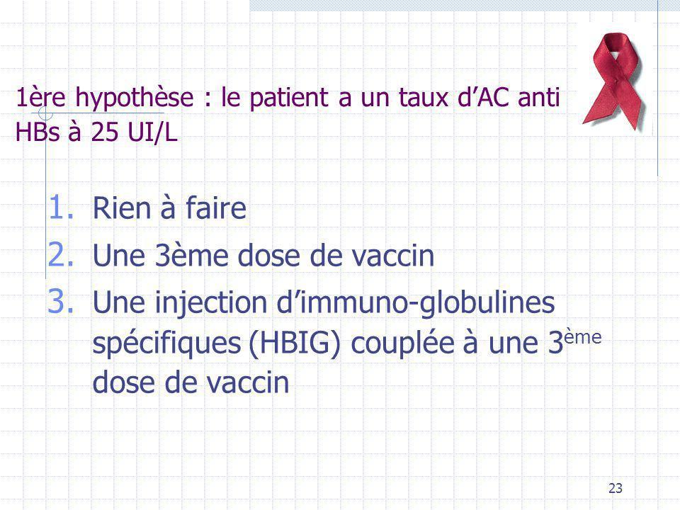 23 1ère hypothèse : le patient a un taux dAC anti HBs à 25 UI/L 1. Rien à faire 2. Une 3ème dose de vaccin 3. Une injection dimmuno-globulines spécifi