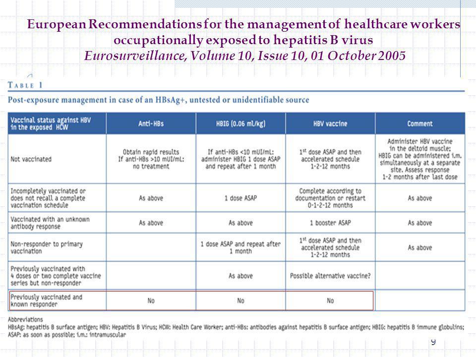 Vaccination contre VHB dans le cadre du CIDIST /CDAG: harmonisation des pratiques A) Faire dépistage VIH, VHC, VHB (Ac HBs en urgence), et vacciner contre VHB si elle nest pas protégée.