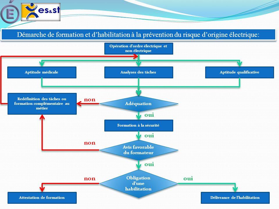 Démarche de formation et dhabilitation à la prévention du risque dorigine électrique: Opération dordre électrique et non électrique Aptitude médicaleA