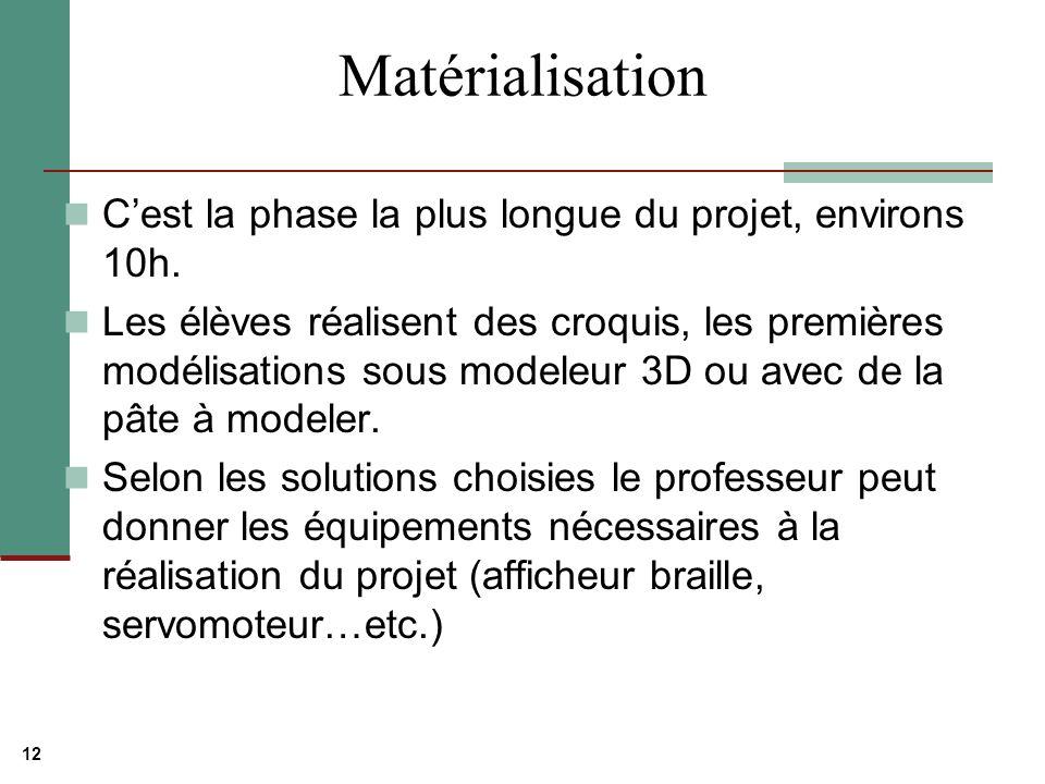 12 Matérialisation Cest la phase la plus longue du projet, environs 10h.