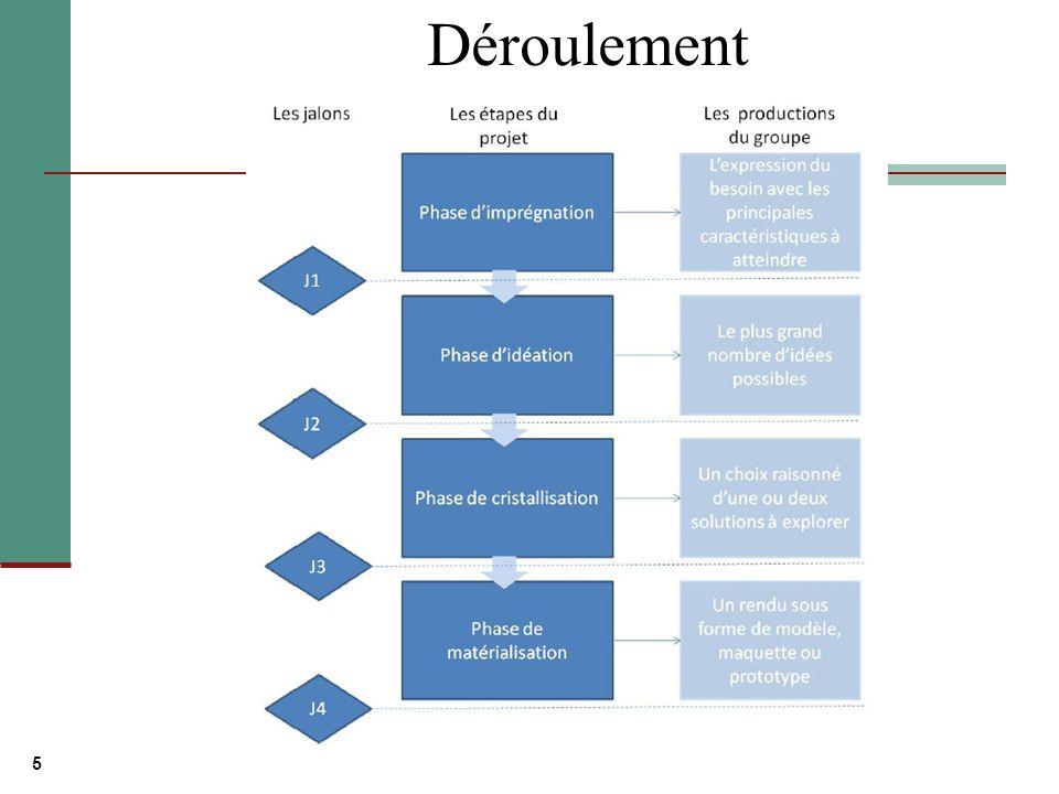 6 Gestion du déroulement du projet Utilisation dun diagramme de Gantt