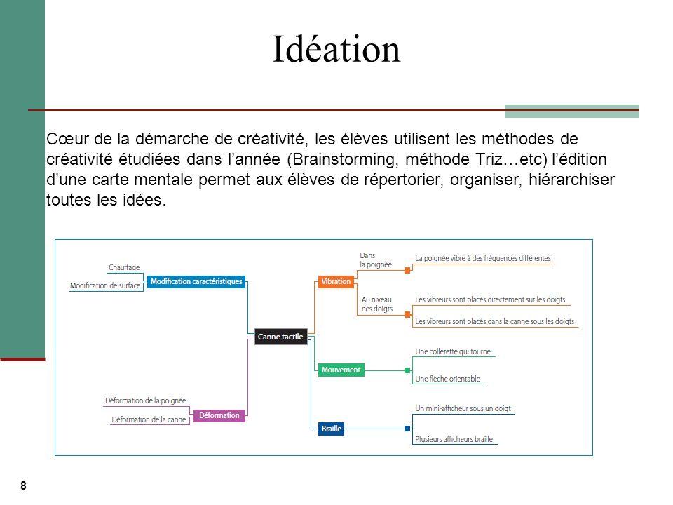 8 Idéation Cœur de la démarche de créativité, les élèves utilisent les méthodes de créativité étudiées dans lannée (Brainstorming, méthode Triz…etc) lédition dune carte mentale permet aux élèves de répertorier, organiser, hiérarchiser toutes les idées.