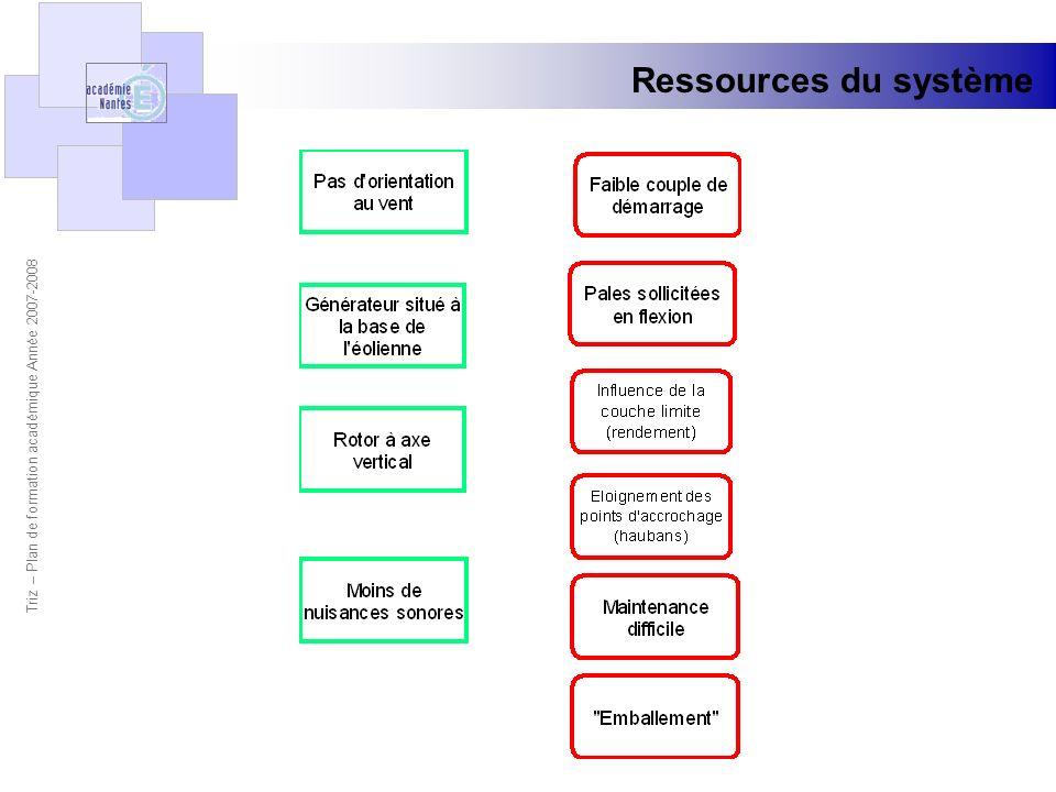 Ressources du système Triz – Plan de formation académique Année 2007-2008