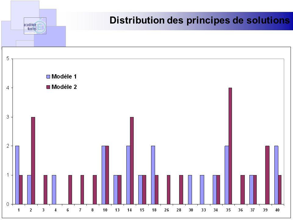 Distribution des principes de solutions