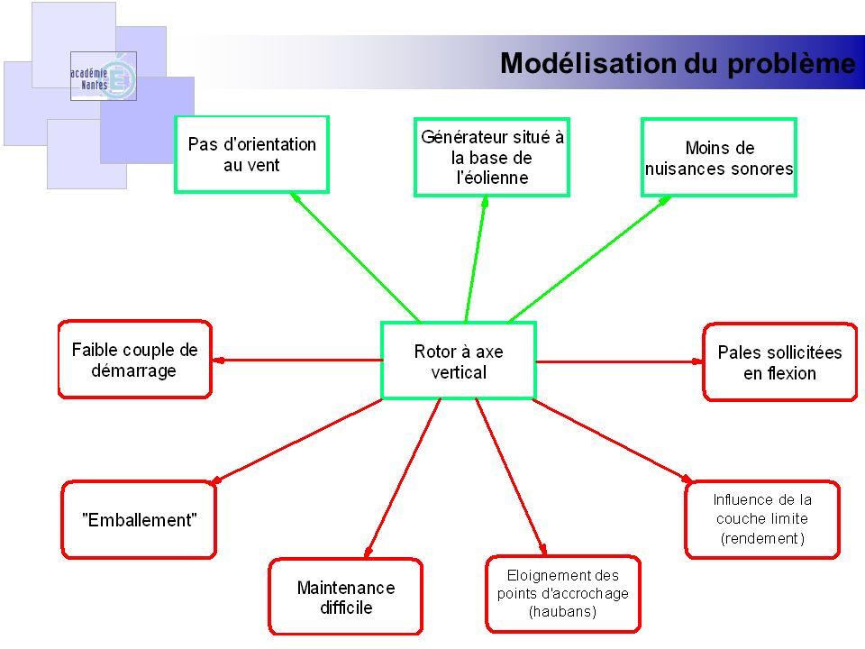 Exploitation des principes Principe 2 : Extraction Déplacer ou séparer une partie conflictuelle Eolienne urbaine dEquihen Plage.