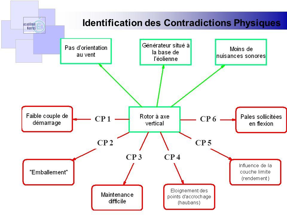Expression des Contradictions Physiques Le facteur utile (Rotor à axe vertical) devrait être en place pour fournir les effets utiles: labsence dorientation au vent, la présence du générateur à la base de léolienne, la réduction des nuisances sonores, ne devrait pas exister pour éviter de fournir les effets nuisibles: CP1 : le faible couple de démarrage CP2 : lemballement (pas de stabilisation de la fréquence de rotation) CP3 : la maintenance difficile CP4 : léloignement des points daccrochage CP5 : le faible rendement CP6 : la sollicitation de flexion dans les pales