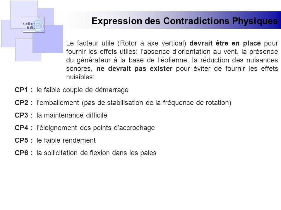 Expression des Contradictions Techniques Lamélioration de ( Rotor à axe vertical ) dégraderait : CT1 : ( le faible couple de démarrage ) CT2 : ( lemballement ) (pas de stabilisation de la fréquence de rotation) CT3 : ( la maintenance difficile ) CT4 : ( léloignement des points daccrochage ) CT5 : ( le faible rendement ) CT6 : ( la sollicitation de flexion dans les pales )