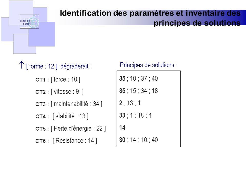 Identification des paramètres et inventaire des principes de solutions [ forme : 12 ] dégraderait : CT1 : [ force : 10 ] CT2 : [ vitesse : 9 ] CT3 : [